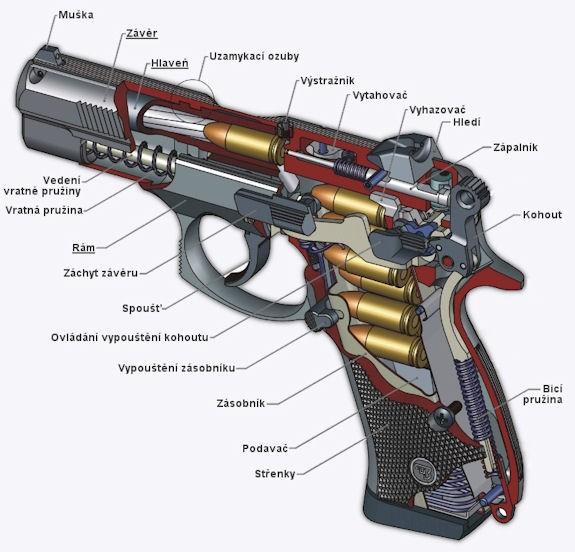 řez pistole CZ 75